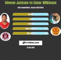 Simeon Jackson vs Conor Wilkinson h2h player stats