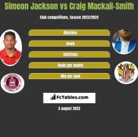 Simeon Jackson vs Craig Mackail-Smith h2h player stats
