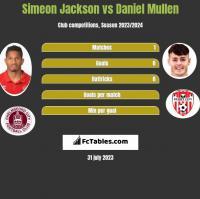 Simeon Jackson vs Daniel Mullen h2h player stats