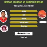 Simeon Jackson vs Daniel Swanson h2h player stats