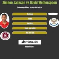 Simeon Jackson vs David Wotherspoon h2h player stats