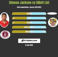 Simeon Jackson vs Elliott List h2h player stats