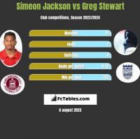 Simeon Jackson vs Greg Stewart h2h player stats