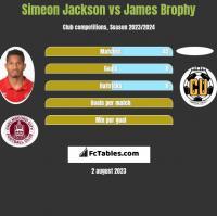 Simeon Jackson vs James Brophy h2h player stats