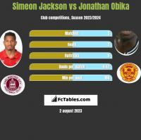 Simeon Jackson vs Jonathan Obika h2h player stats