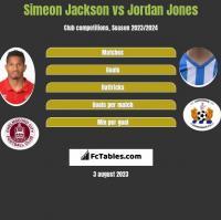 Simeon Jackson vs Jordan Jones h2h player stats