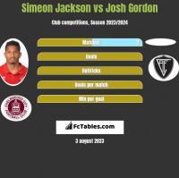 Simeon Jackson vs Josh Gordon h2h player stats