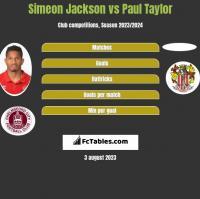 Simeon Jackson vs Paul Taylor h2h player stats