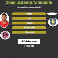 Simeon Jackson vs Tyrone Marsh h2h player stats