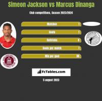 Simeon Jackson vs Marcus Dinanga h2h player stats