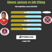 Simeon Jackson vs Inih Effiong h2h player stats