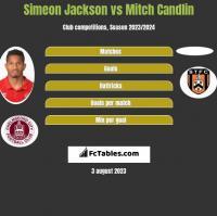 Simeon Jackson vs Mitch Candlin h2h player stats