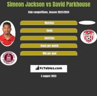 Simeon Jackson vs David Parkhouse h2h player stats