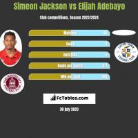 Simeon Jackson vs Elijah Adebayo h2h player stats