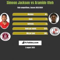 Simeon Jackson vs Aramide Oteh h2h player stats