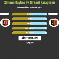 Simeon Raykov vs Birsent Karageren h2h player stats