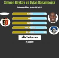 Simeon Raykov vs Dylan Bahamboula h2h player stats