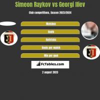 Simeon Raykov vs Georgi Iliev h2h player stats