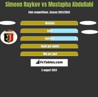 Simeon Raykov vs Mustapha Abdullahi h2h player stats