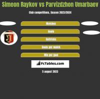 Simeon Raykov vs Parvizdzhon Umarbaev h2h player stats
