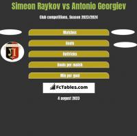 Simeon Raykov vs Antonio Georgiev h2h player stats