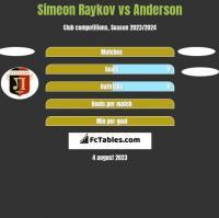 Simeon Raykov vs Anderson h2h player stats