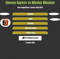 Simeon Raykov vs Nikolay Nikolaev h2h player stats