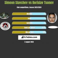 Simeon Slavchev vs Borislav Tsonev h2h player stats