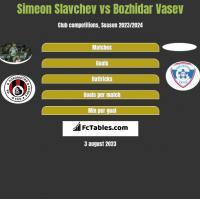 Simeon Slavchev vs Bozhidar Vasev h2h player stats