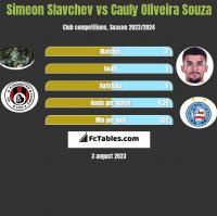 Simeon Slavchev vs Cauly Oliveira Souza h2h player stats