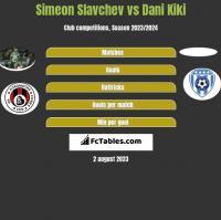 Simeon Slavchev vs Dani Kiki h2h player stats