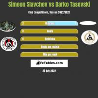 Simeon Slavchev vs Darko Tasevski h2h player stats