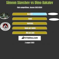 Simeon Slavchev vs Dimo Bakalov h2h player stats