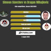 Simeon Slavchev vs Dragan Mihajlovic h2h player stats