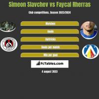 Simeon Slavchev vs Faycal Rherras h2h player stats