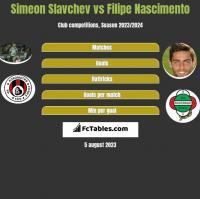 Simeon Slavchev vs Filipe Nascimento h2h player stats