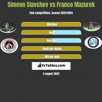 Simeon Slavchev vs Franco Mazurek h2h player stats