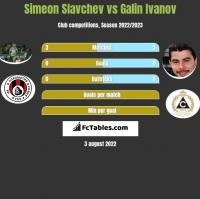 Simeon Slavchev vs Galin Ivanov h2h player stats