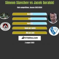 Simeon Slavchev vs Jacek Goralski h2h player stats