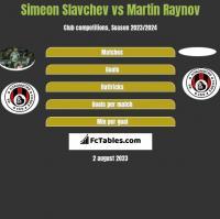 Simeon Slavchev vs Martin Raynov h2h player stats