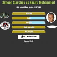 Simeon Slavchev vs Nasiru Mohammed h2h player stats