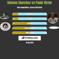 Simeon Slavchev vs Paulo Victor h2h player stats