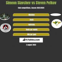 Simeon Slavchev vs Steven Petkov h2h player stats