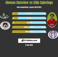 Simeon Slavchev vs Stijn Spierings h2h player stats