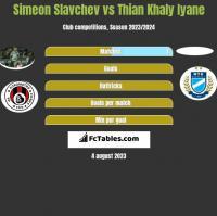 Simeon Slavchev vs Thian Khaly Iyane h2h player stats