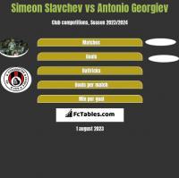 Simeon Slavchev vs Antonio Georgiev h2h player stats