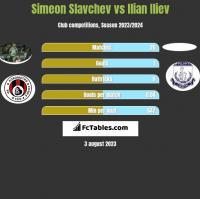 Simeon Slavchev vs Ilian Iliev h2h player stats