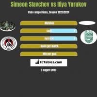 Simeon Slavchev vs Iliya Yurukov h2h player stats
