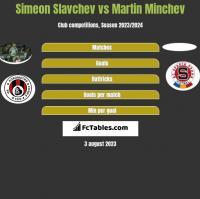 Simeon Slavchev vs Martin Minchev h2h player stats
