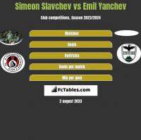 Simeon Slavchev vs Emil Yanchev h2h player stats